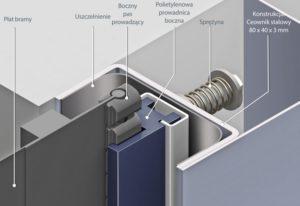 Konstrukcja prowadnic bramy szybkobieżnej power M2